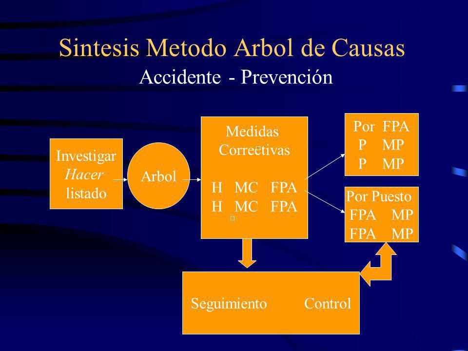 Sintesis Metodo Arbol de Causas