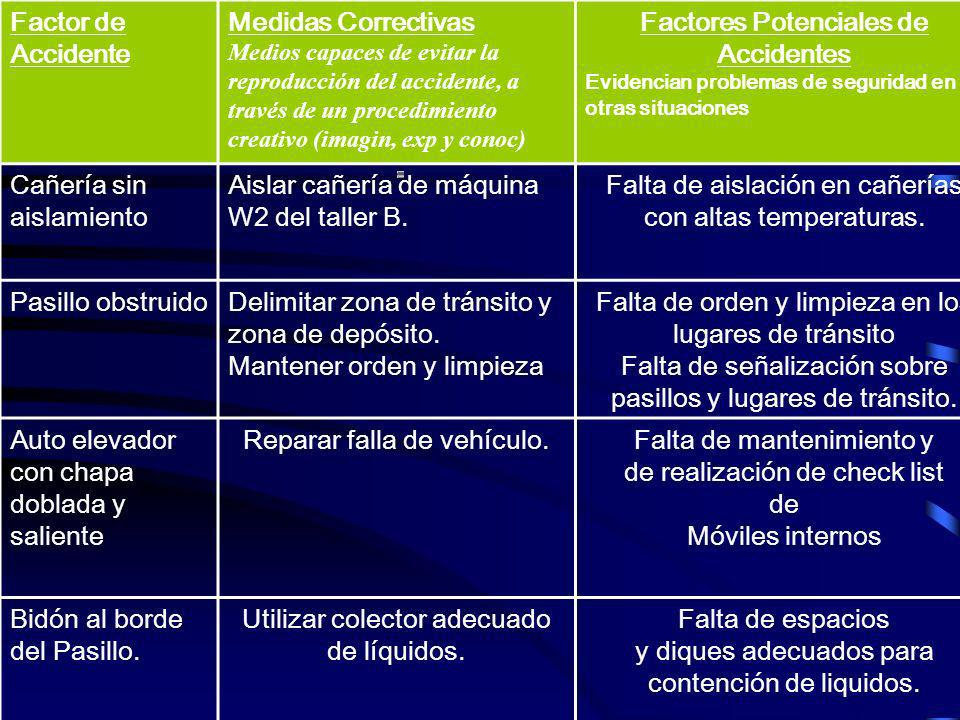 Factores Potenciales de Accidentes