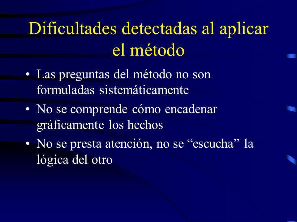 Dificultades detectadas al aplicar el método
