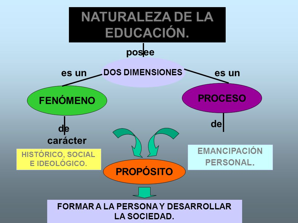 NATURALEZA DE LA EDUCACIÓN.