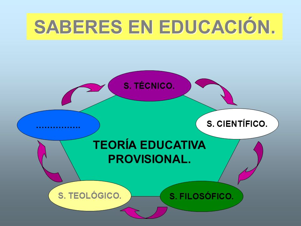SABERES EN EDUCACIÓN. TEORÍA EDUCATIVA PROVISIONAL. S. TÉCNICO. …………….