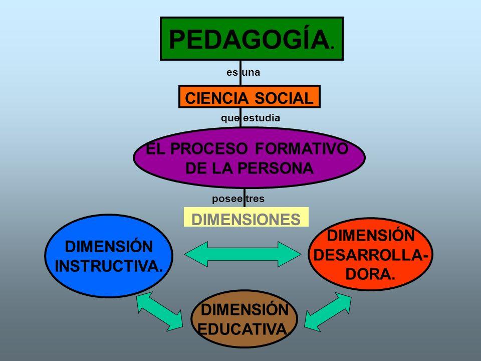 PEDAGOGÍA. CIENCIA SOCIAL EL PROCESO FORMATIVO DE LA PERSONA