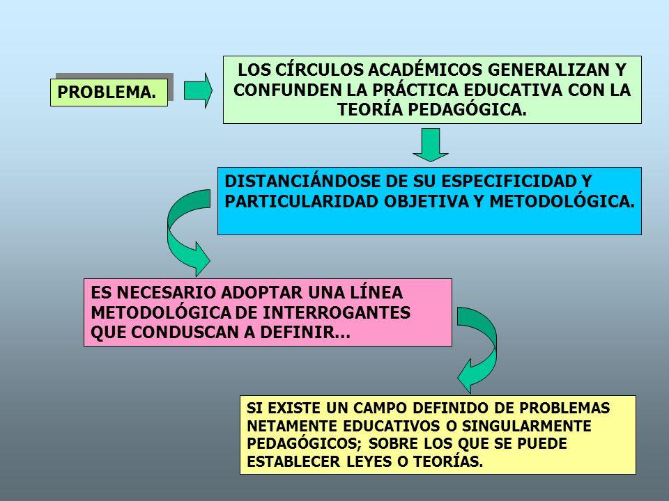 LOS CÍRCULOS ACADÉMICOS GENERALIZAN Y CONFUNDEN LA PRÁCTICA EDUCATIVA CON LA TEORÍA PEDAGÓGICA.