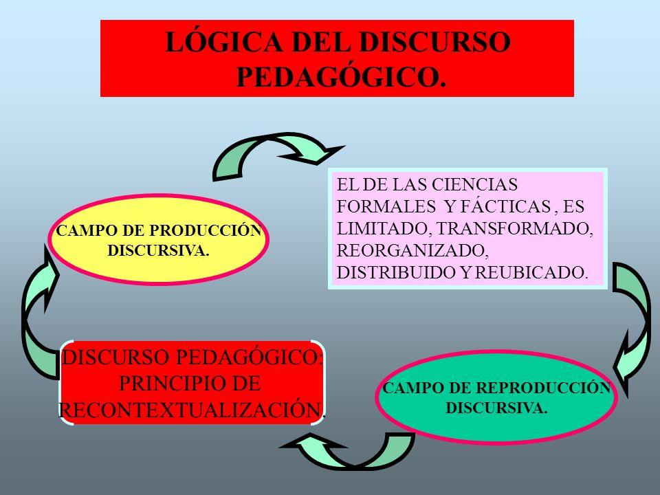 LÓGICA DEL DISCURSO PEDAGÓGICO.