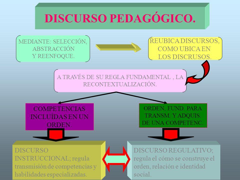 DISCURSO PEDAGÓGICO. REUBICA DISCURSOS, COMO UBICA EN LOS DISCRUSOS.