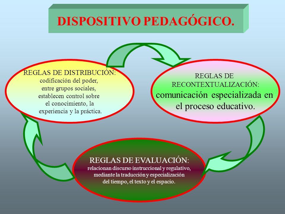 DISPOSITIVO PEDAGÓGICO.