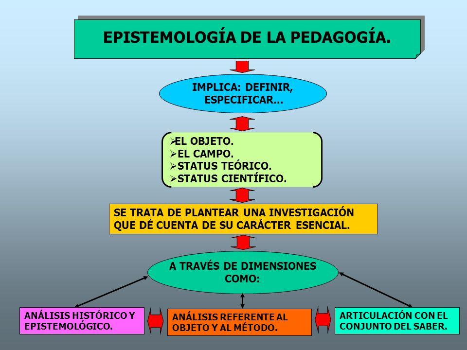EPISTEMOLOGÍA DE LA PEDAGOGÍA. A TRAVÉS DE DIMENSIONES