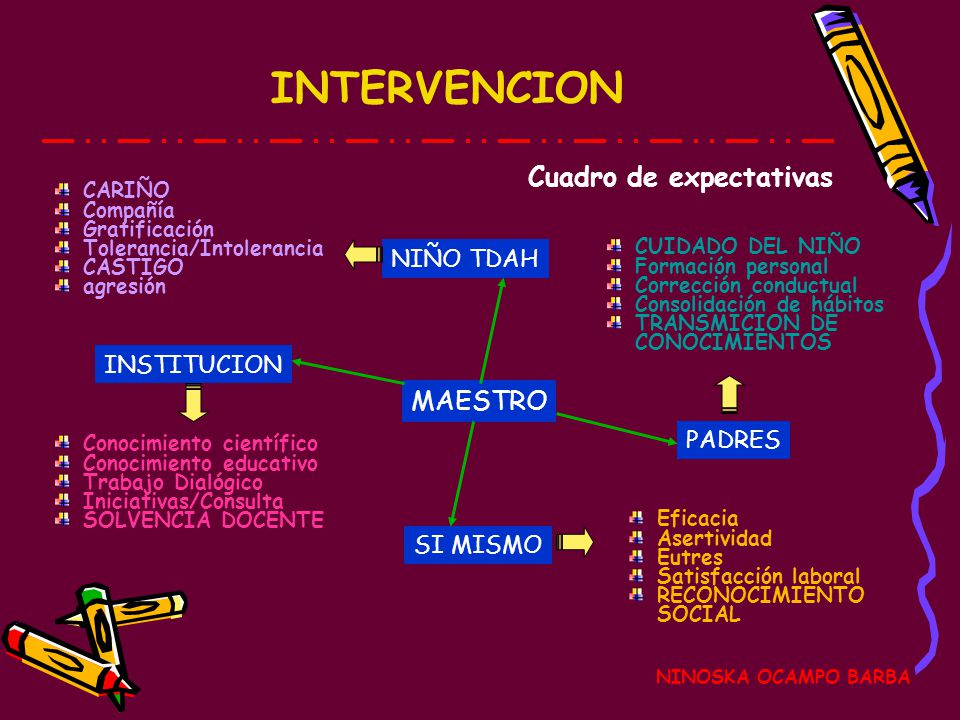 INTERVENCION Cuadro de expectativas MAESTRO NIÑO TDAH INSTITUCION
