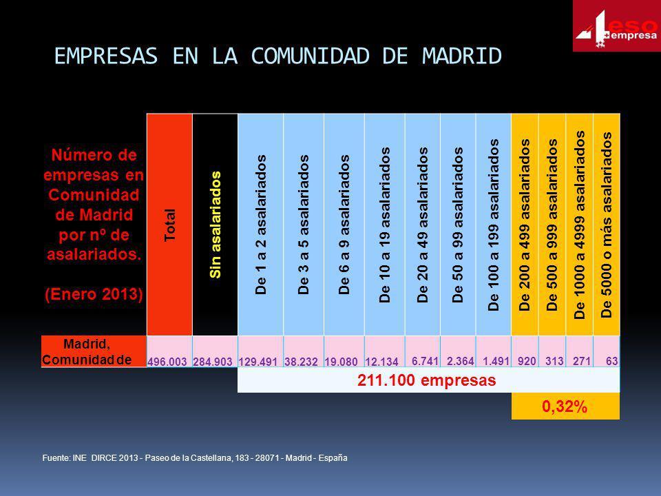 EMPRESAS EN LA COMUNIDAD DE MADRID