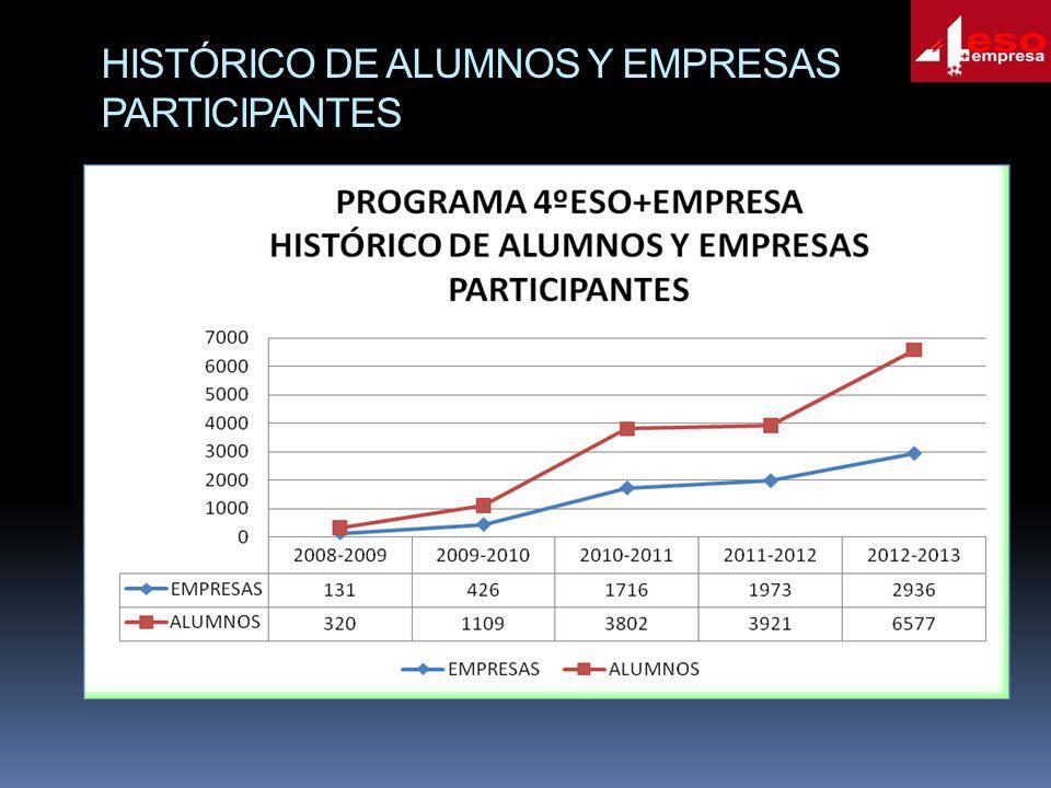 HISTÓRICO DE ALUMNOS Y EMPRESAS PARTICIPANTES