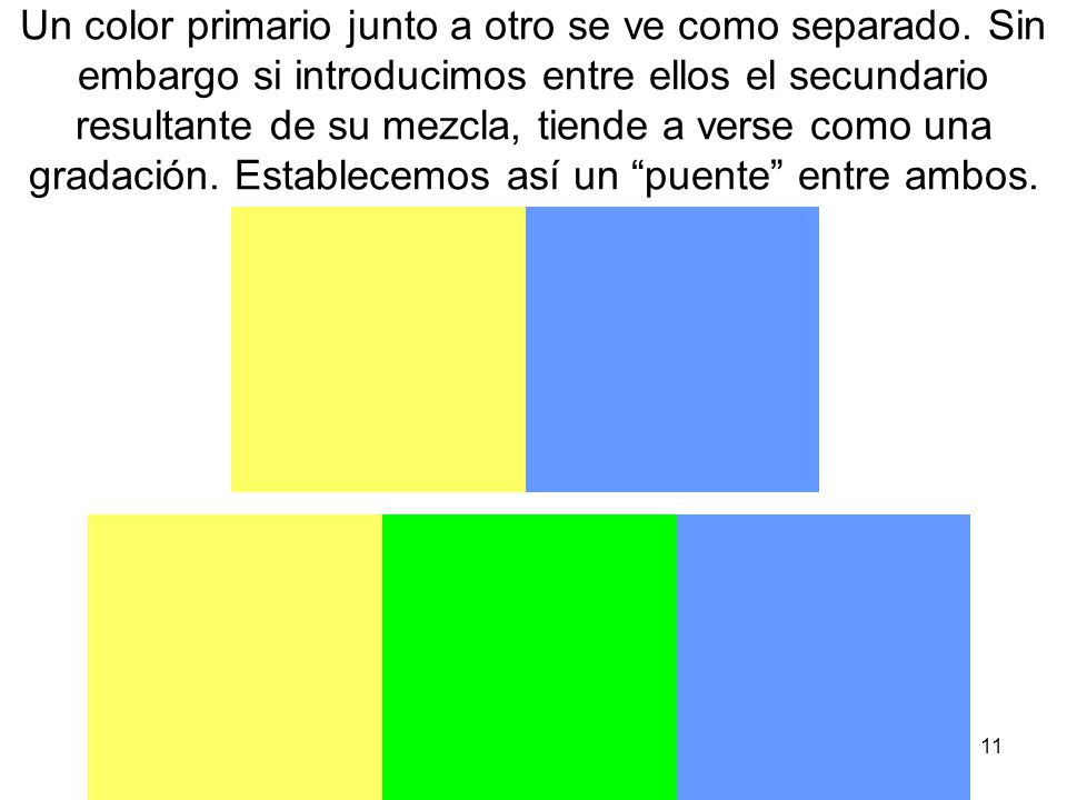 Un color primario junto a otro se ve como separado