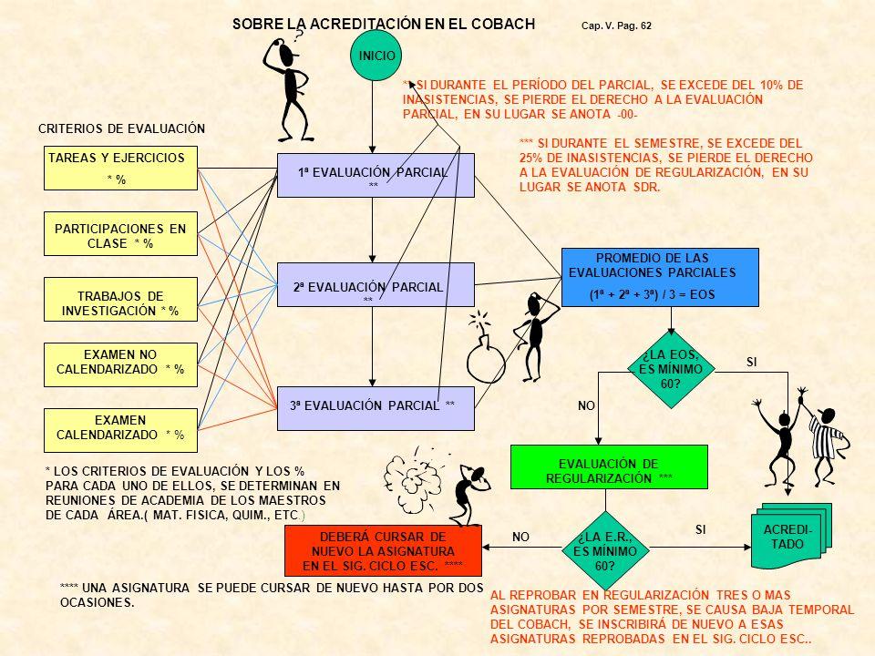 SOBRE LA ACREDITACIÓN EN EL COBACH Cap. V. Pag. 62
