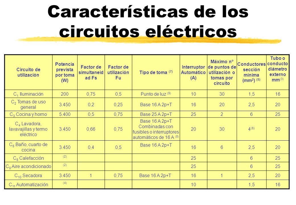 Características de los circuitos eléctricos