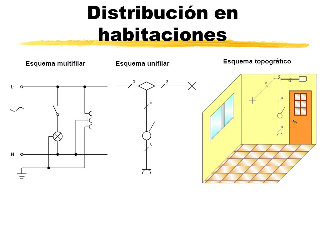 Distribución en habitaciones