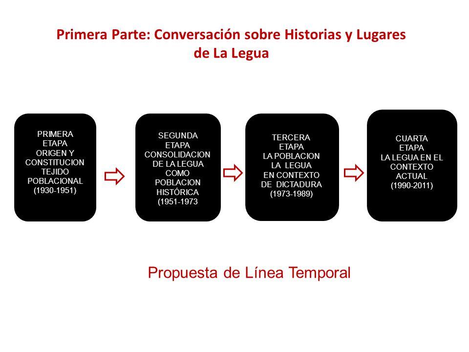 Primera Parte: Conversación sobre Historias y Lugares de La Legua