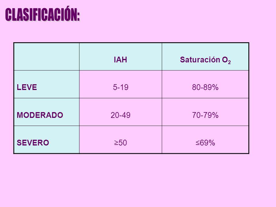 CLASIFICACIÓN: IAH Saturación O2 LEVE 5-19 80-89% MODERADO 20-49