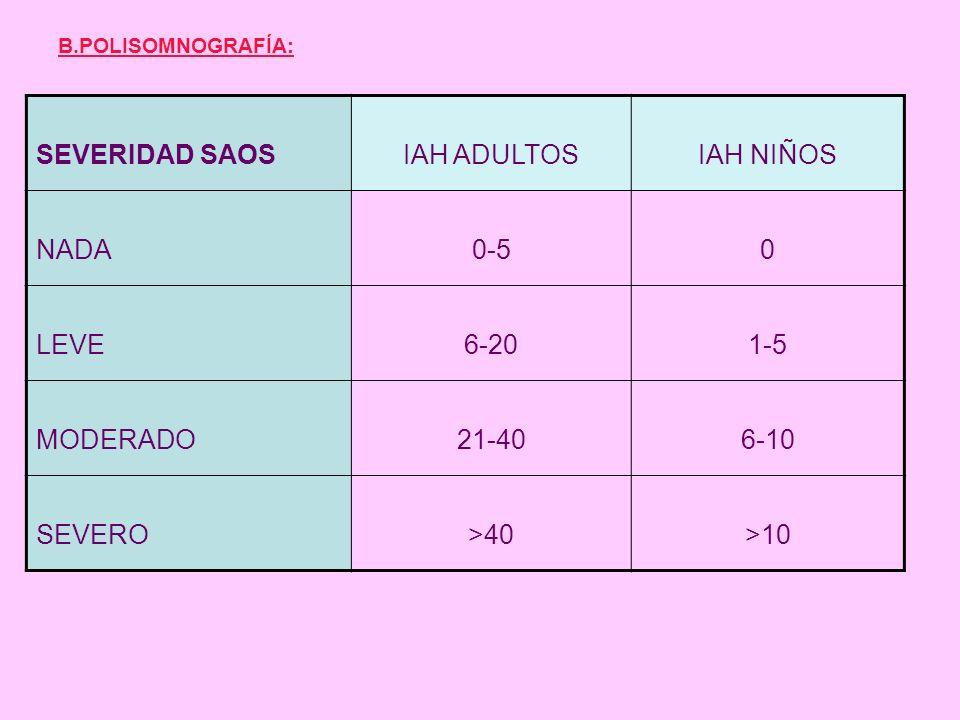 SEVERIDAD SAOS IAH ADULTOS IAH NIÑOS NADA 0-5 LEVE 6-20 1-5 MODERADO