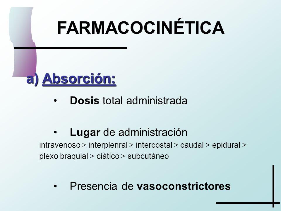 FARMACOCINÉTICA Absorción: Dosis total administrada