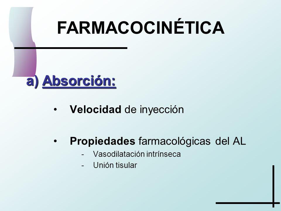 FARMACOCINÉTICA Absorción: Velocidad de inyección