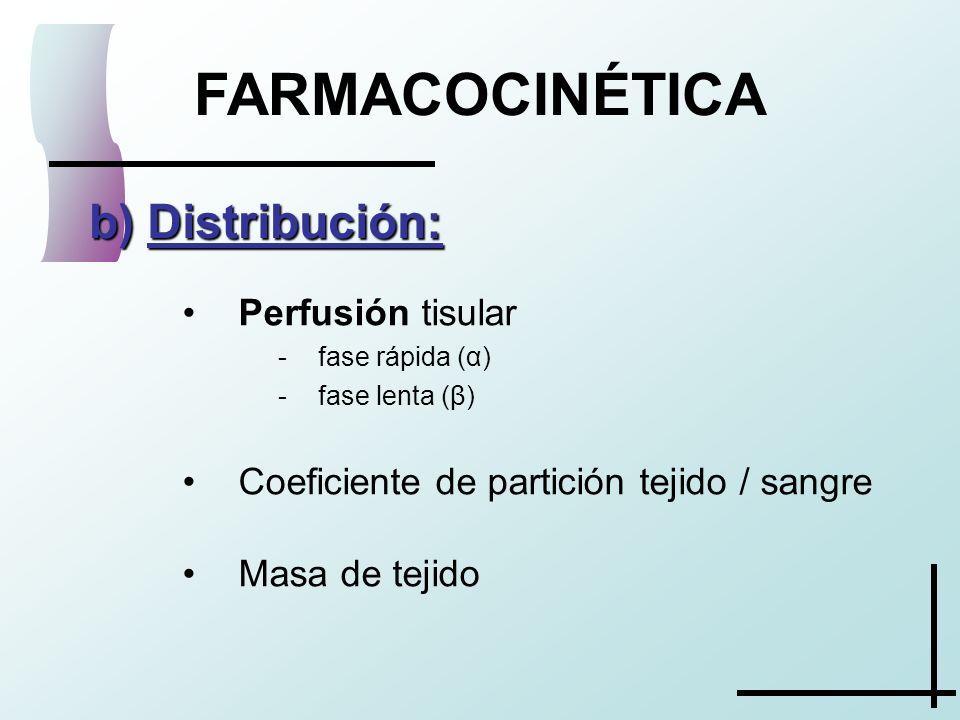 FARMACOCINÉTICA Distribución: Perfusión tisular
