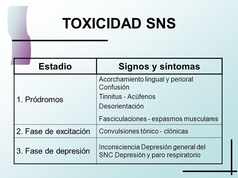 TOXICIDAD SNS Estadio Signos y síntomas 1. Pródromos