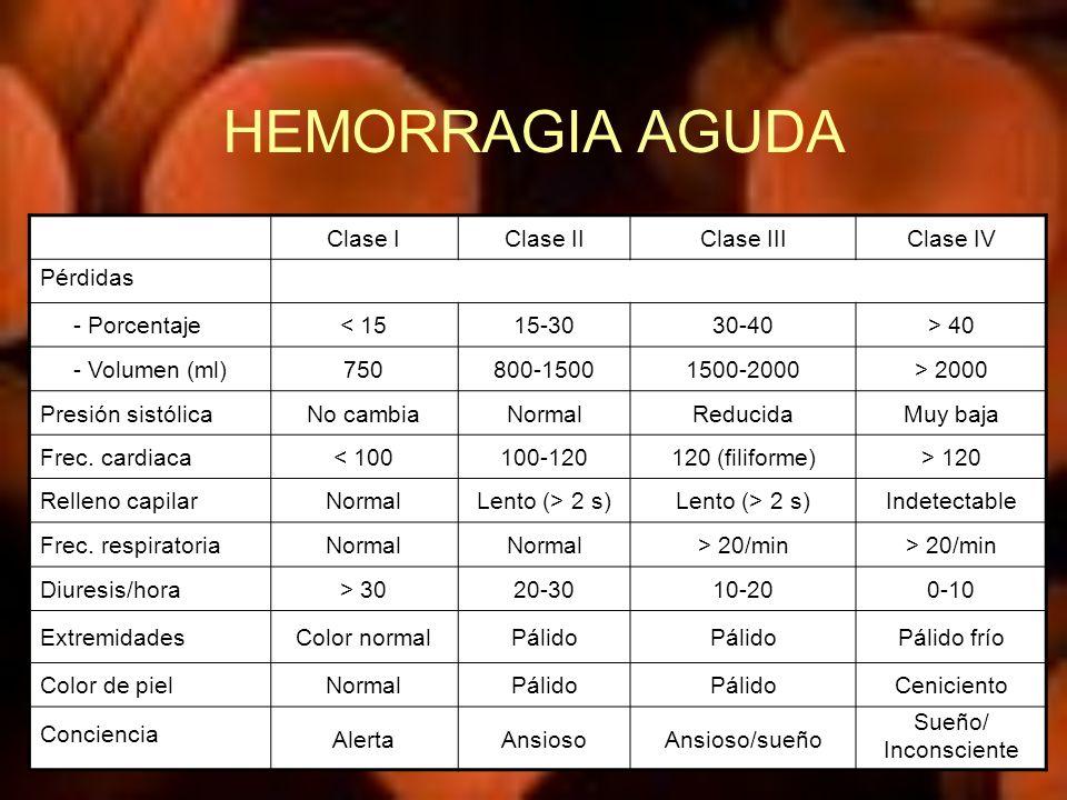 HEMORRAGIA AGUDA Clase I Clase II Clase III Clase IV Pérdidas