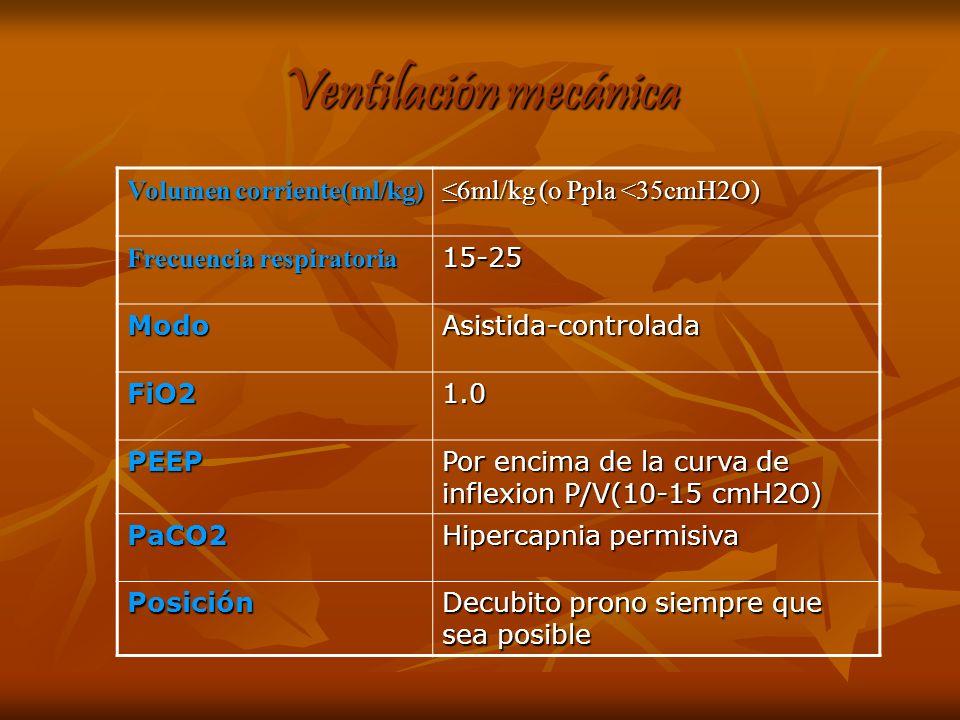 Ventilación mecánica Volumen corriente(ml/kg)