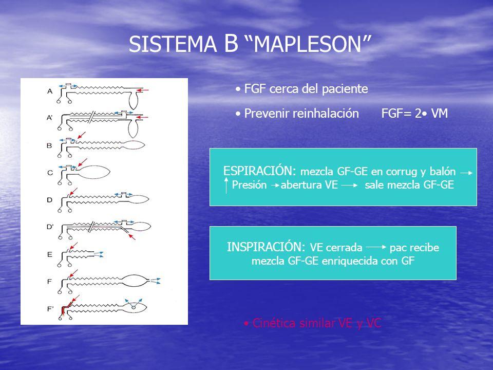 SISTEMA B MAPLESON FGF cerca del paciente