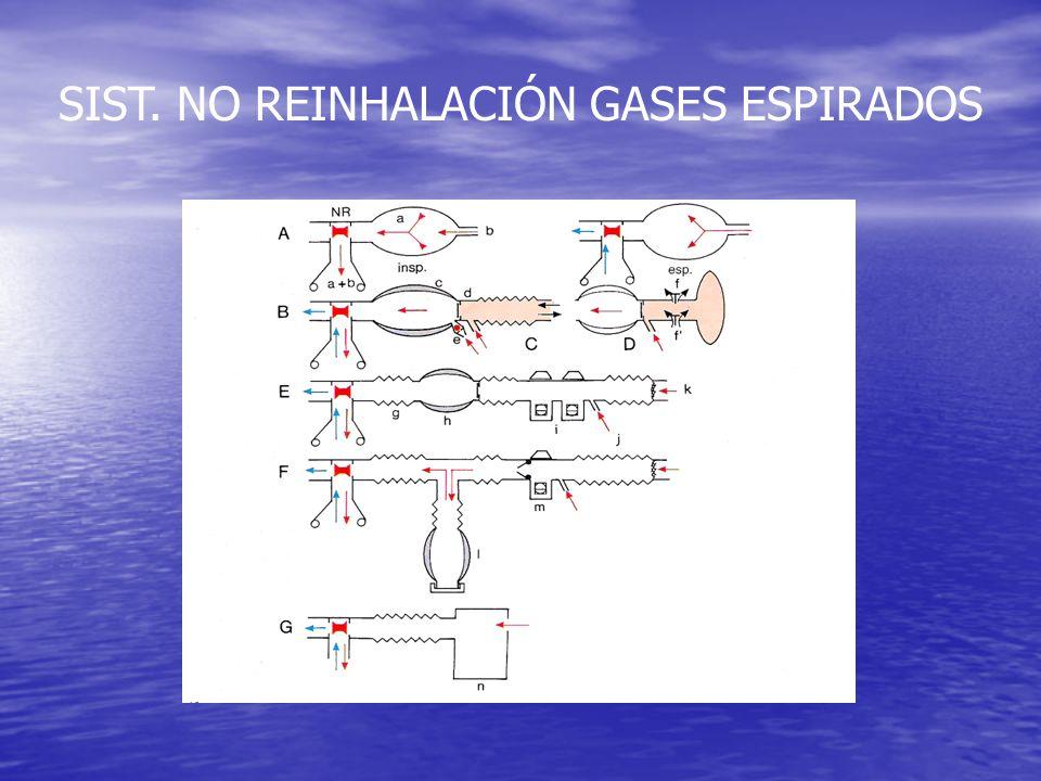 SIST. NO REINHALACIÓN GASES ESPIRADOS