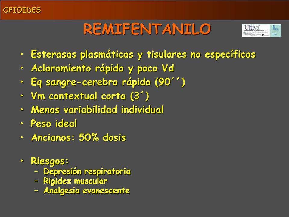 REMIFENTANILO Esterasas plasmáticas y tisulares no específicas
