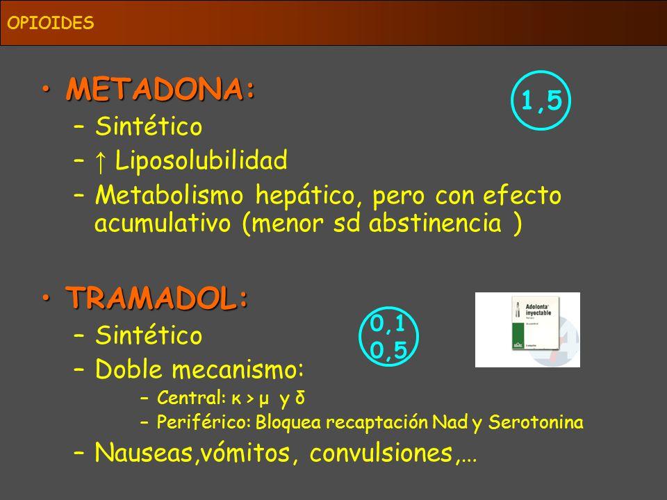 METADONA: TRAMADOL: 1,5 Sintético ↑ Liposolubilidad