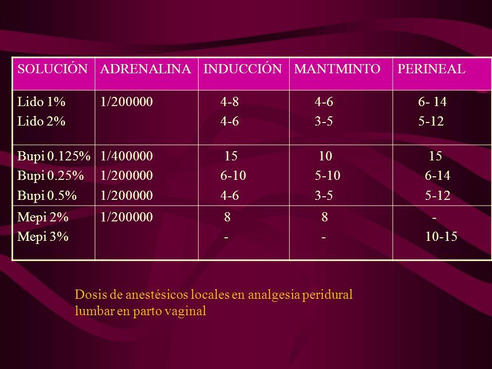 SOLUCIÓN ADRENALINA. INDUCCIÓN. MANTMINTO. PERINEAL. Lido 1% Lido 2% 1/200000. 4-8. 4-6. 3-5.