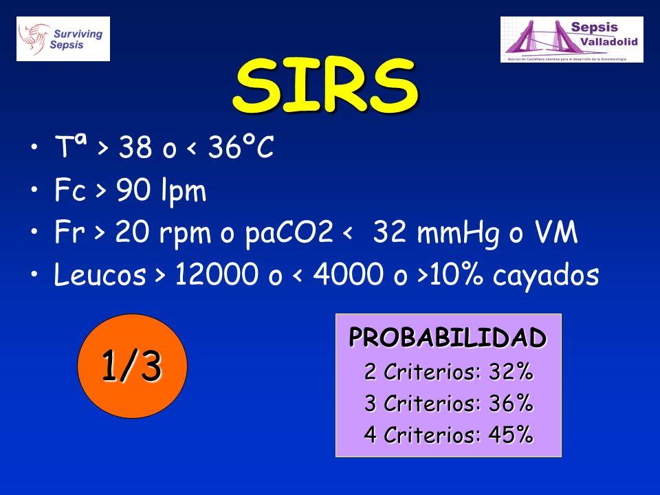 SIRS 1/3 Tª > 38 o < 36ºC Fc > 90 lpm