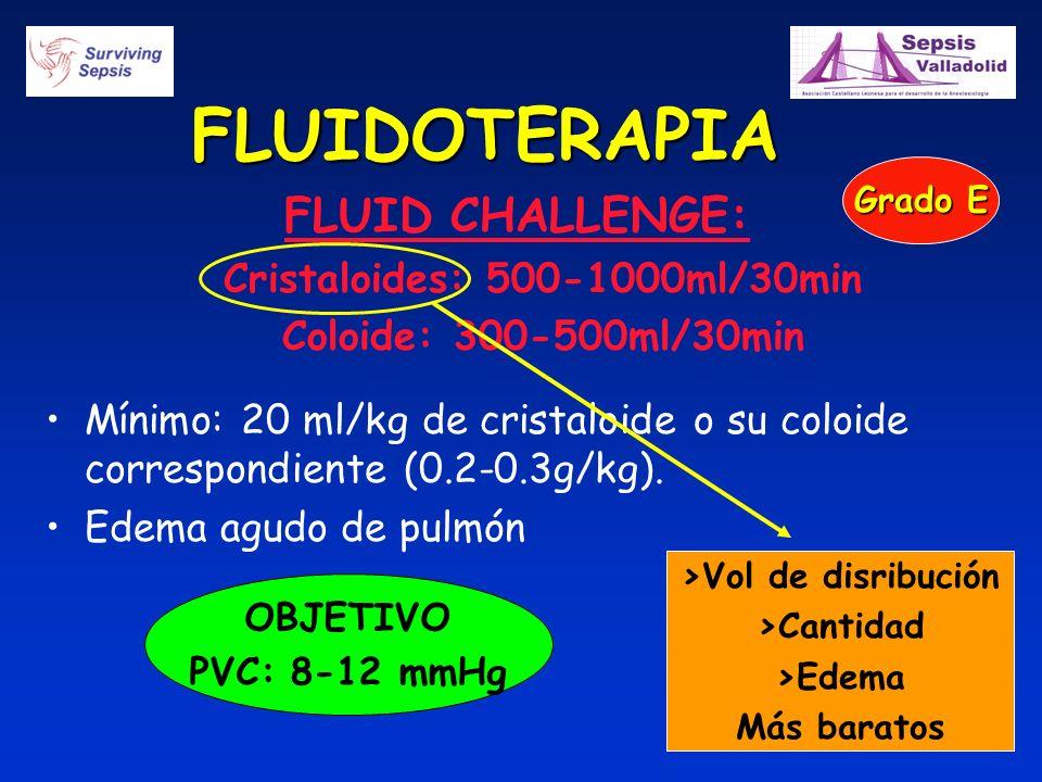 Cristaloides: 500-1000ml/30min >Vol de disribución