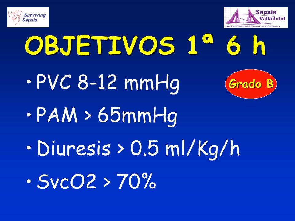 OBJETIVOS 1ª 6 h PVC 8-12 mmHg PAM > 65mmHg