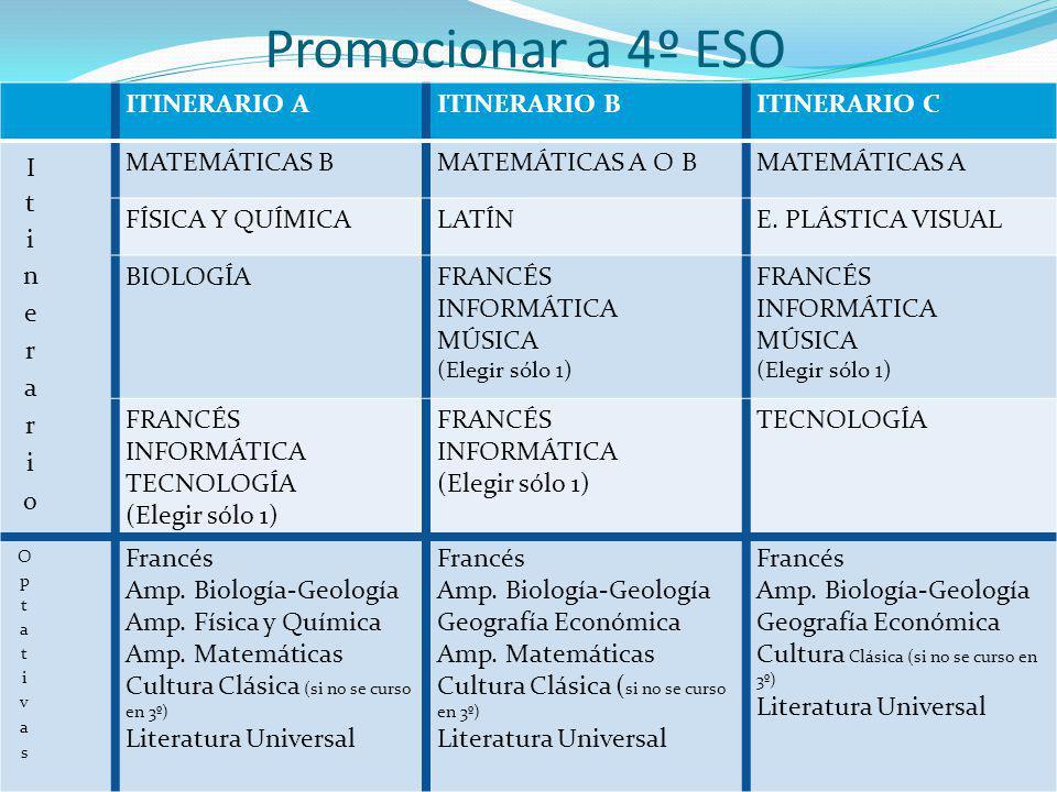 Promocionar a 4º ESO ITINERARIO A ITINERARIO B ITINERARIO C Itinerario