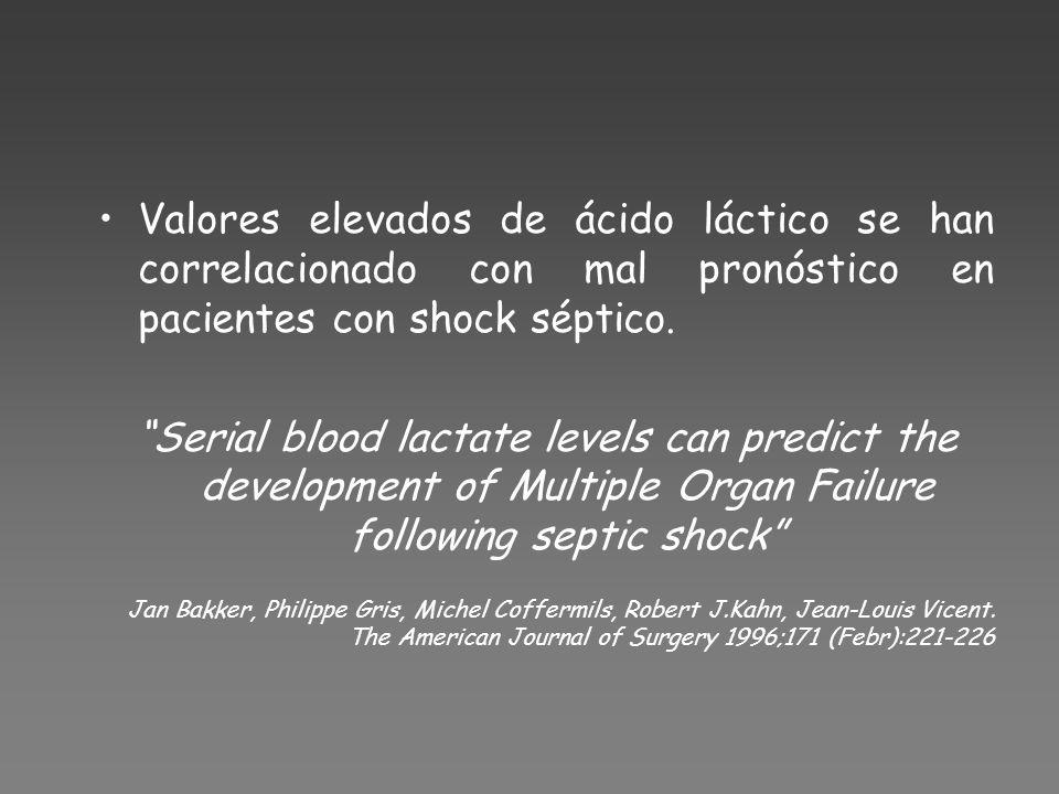 Valores elevados de ácido láctico se han correlacionado con mal pronóstico en pacientes con shock séptico.