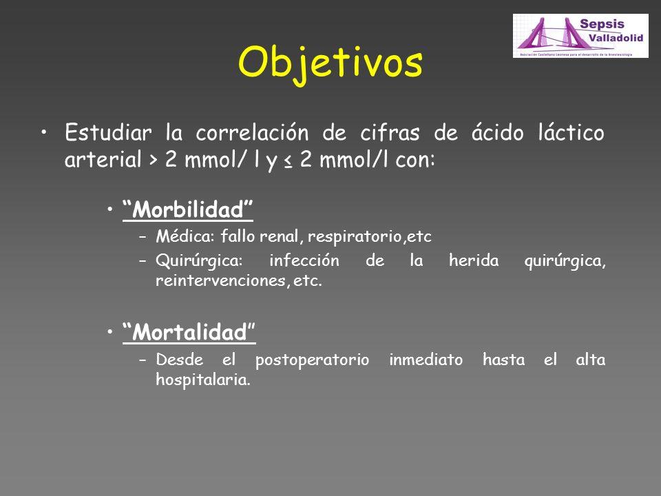 Objetivos Estudiar la correlación de cifras de ácido láctico arterial > 2 mmol/ l y ≤ 2 mmol/l con: