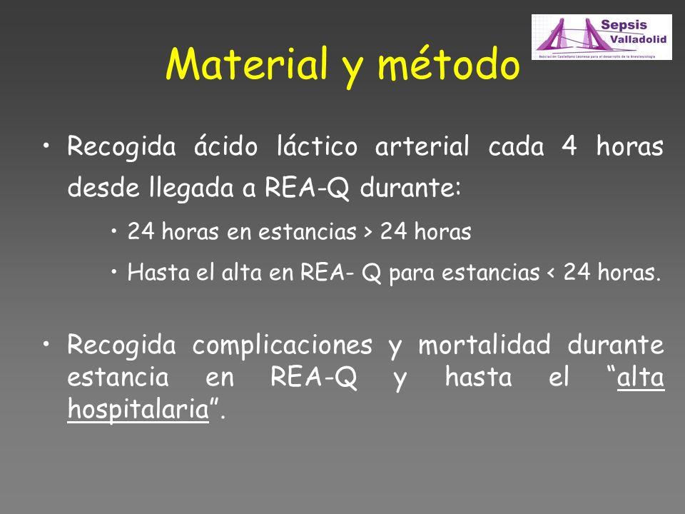 Material y método Recogida ácido láctico arterial cada 4 horas desde llegada a REA-Q durante: 24 horas en estancias > 24 horas.