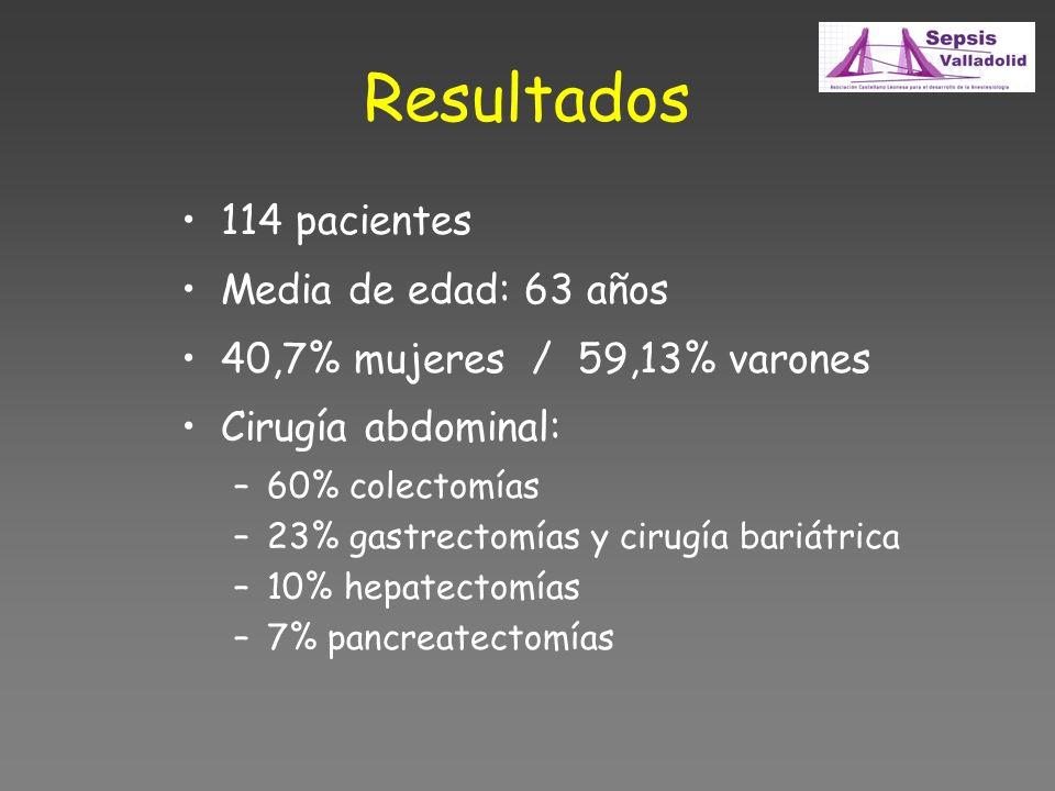 Resultados 114 pacientes Media de edad: 63 años
