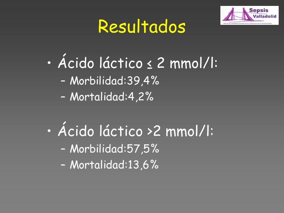 Resultados Ácido láctico ≤ 2 mmol/l: Ácido láctico >2 mmol/l: