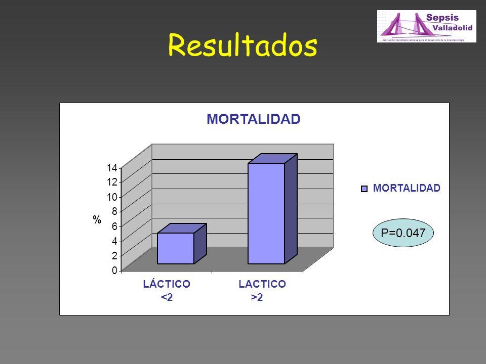 Resultados MORTALIDAD P=0.047 LÁCTICO <2 LACTICO >2 14 12