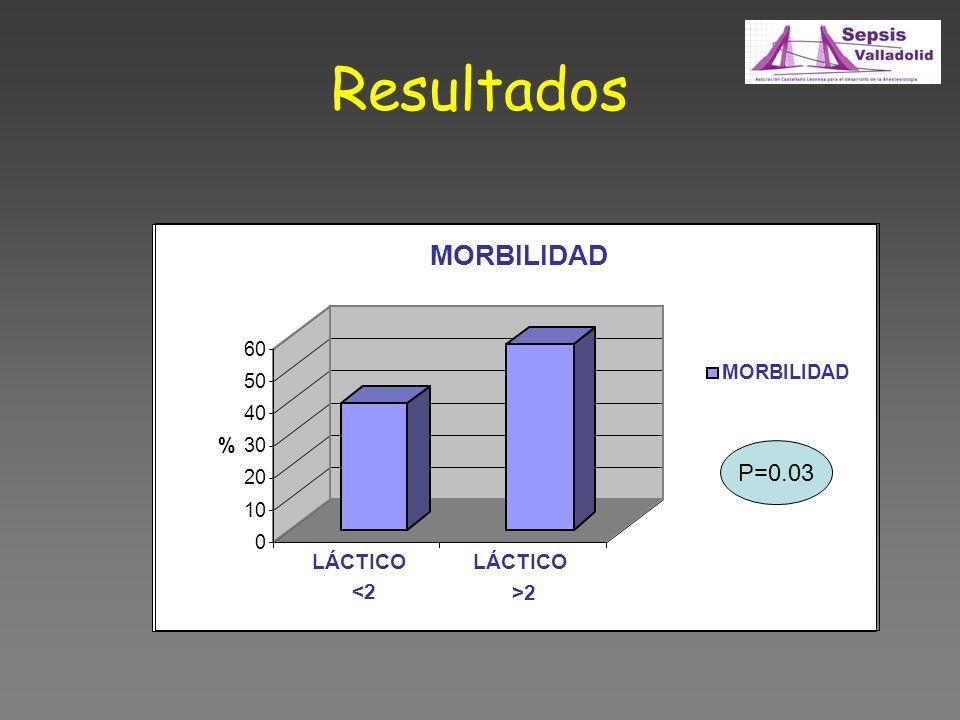 Resultados MORBILIDAD P=0.03 LÁCTICO <2 LÁCTICO >2 60 MORBILIDAD