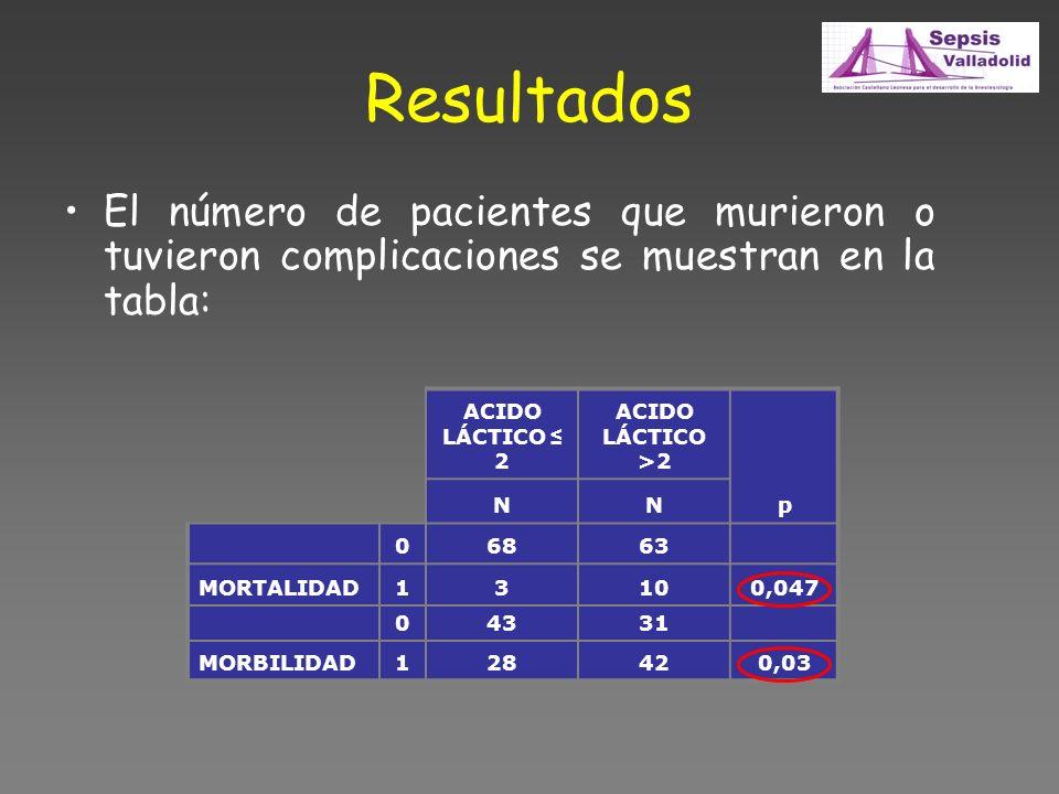 Resultados El número de pacientes que murieron o tuvieron complicaciones se muestran en la tabla: