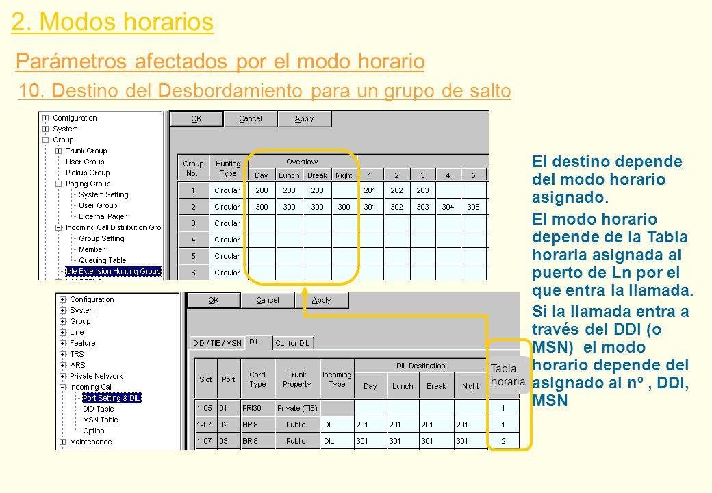 2. Modos horarios Parámetros afectados por el modo horario