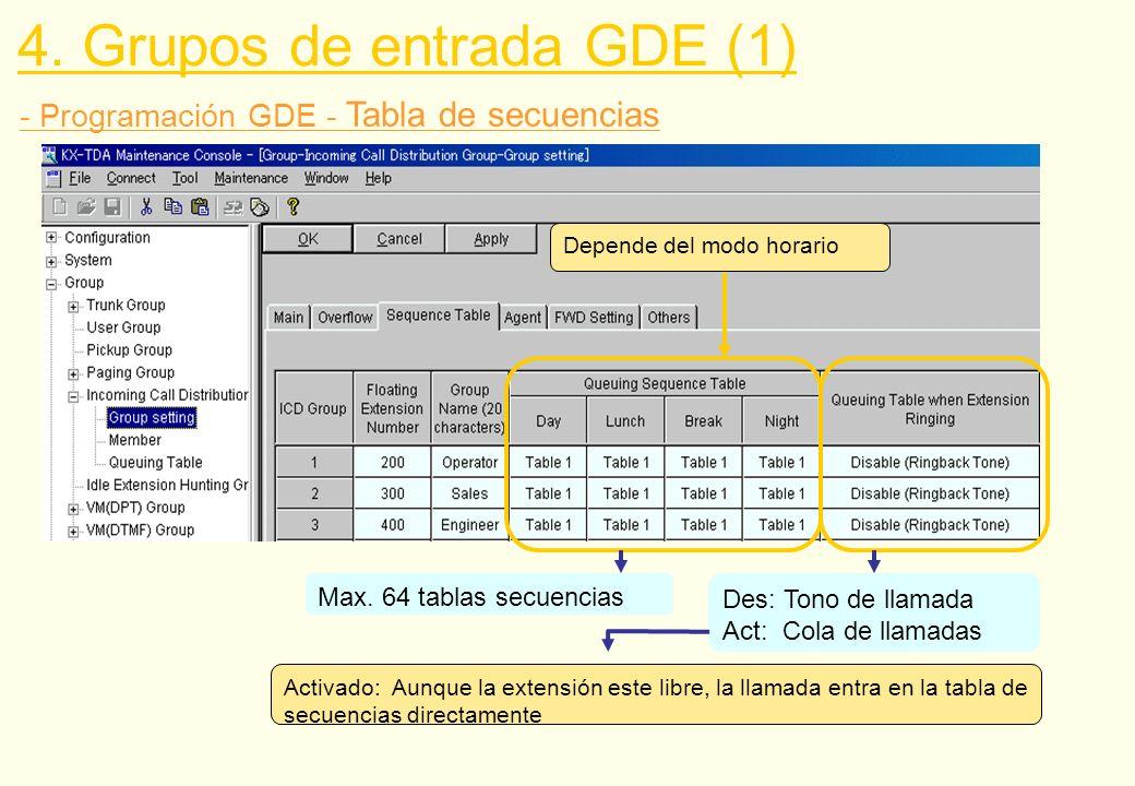 4. Grupos de entrada GDE (1)
