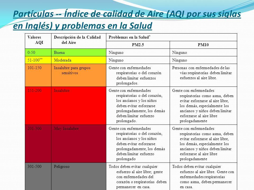 Partículas -- Índice de calidad de Aire (AQI por sus siglas en Inglés) y problemas en la Salud