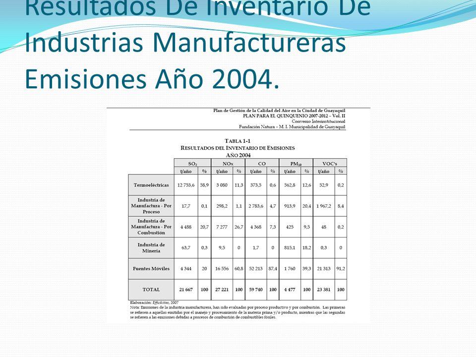 Resultados De Inventario De Industrias Manufactureras Emisiones Año 2004.