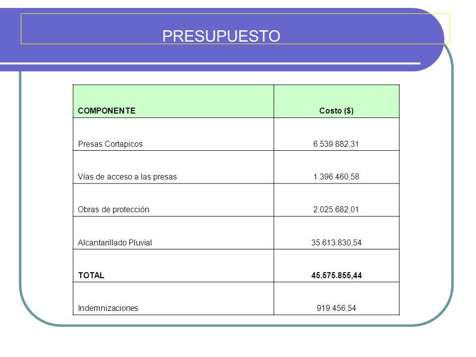 PRESUPUESTO COMPONENTE Costo ($) Presas Cortapicos 6.539.882,31