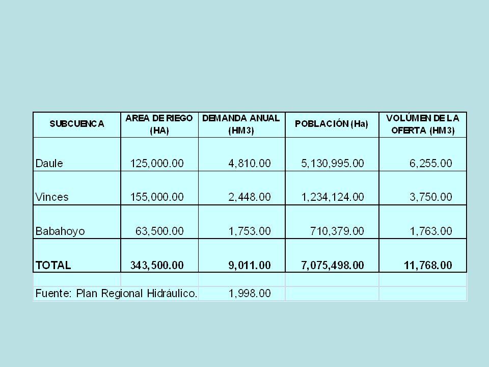 Plan Regional Hidráulico: Oferta y Demanda